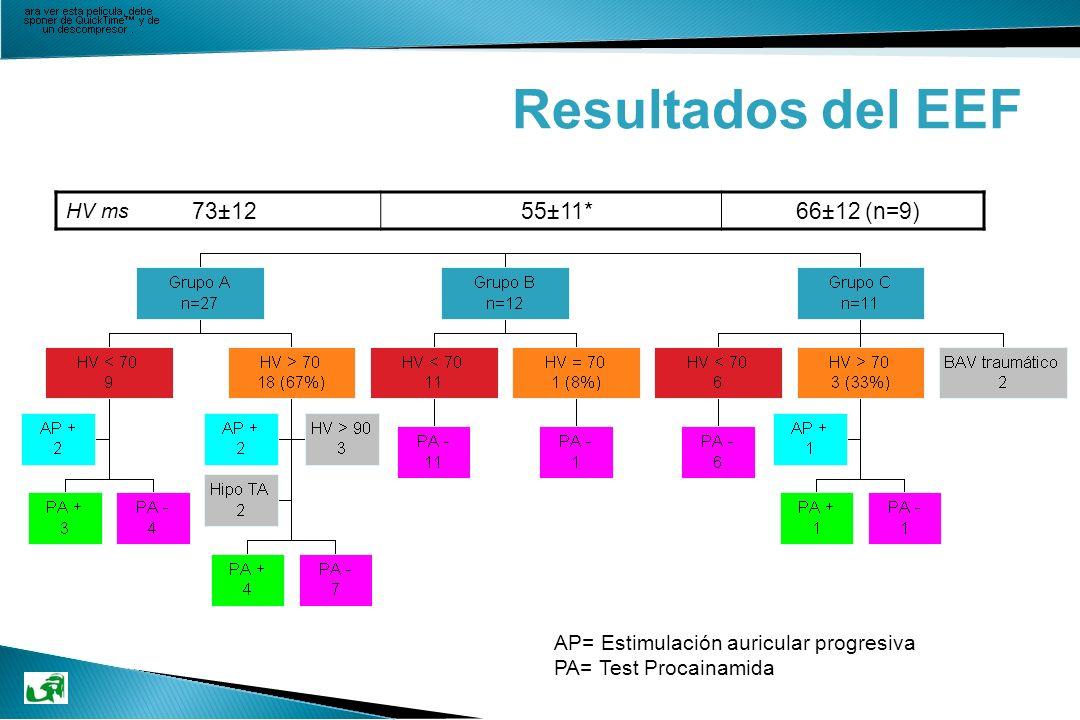 AP= Estimulación auricular progresiva PA= Test Procainamida 73±1255±11*66±12 (n=9) HV ms Resultados del EEF