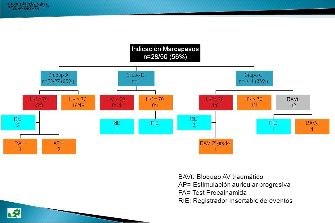 BAVt: Bloqueo AV traumático AP= Estimulación auricular progresiva PA= Test Procainamida RIE: Registrador Insertable de eventos
