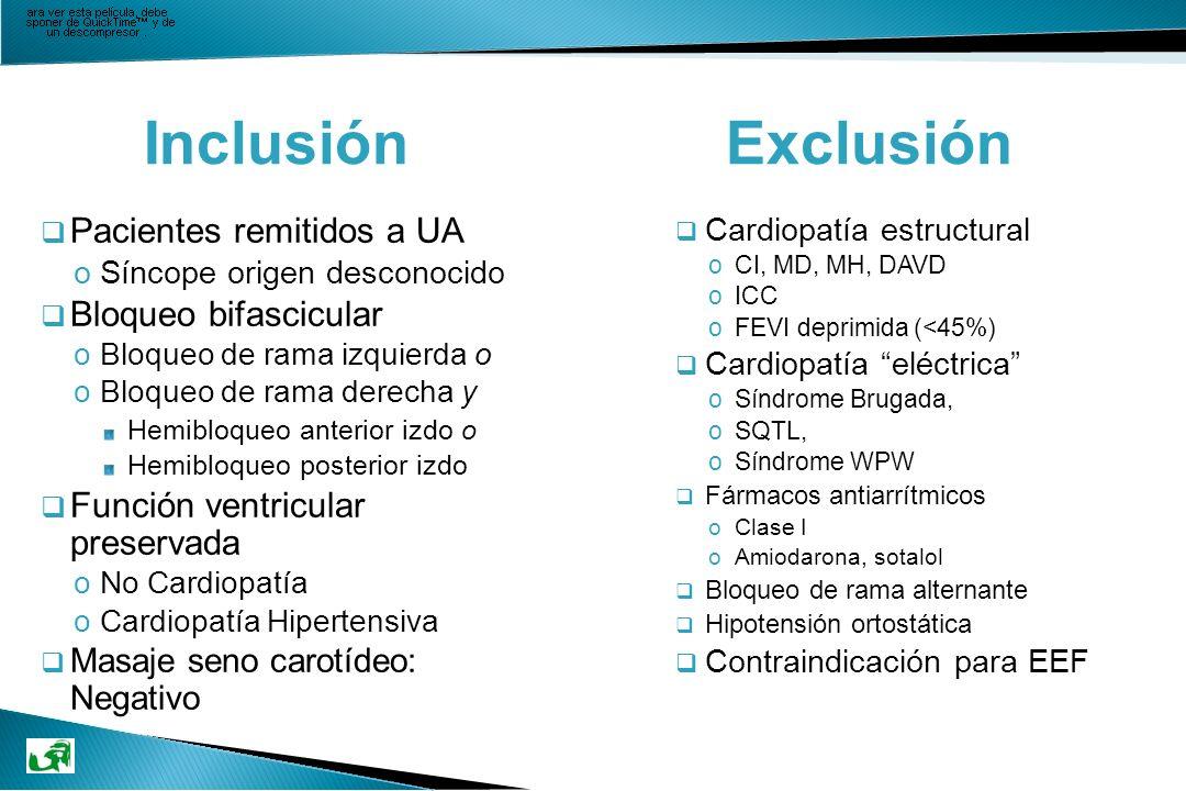 Inclusión Exclusión q Pacientes remitidos a UA oSíncope origen desconocido q Bloqueo bifascicular oBloqueo de rama izquierda o oBloqueo de rama derech