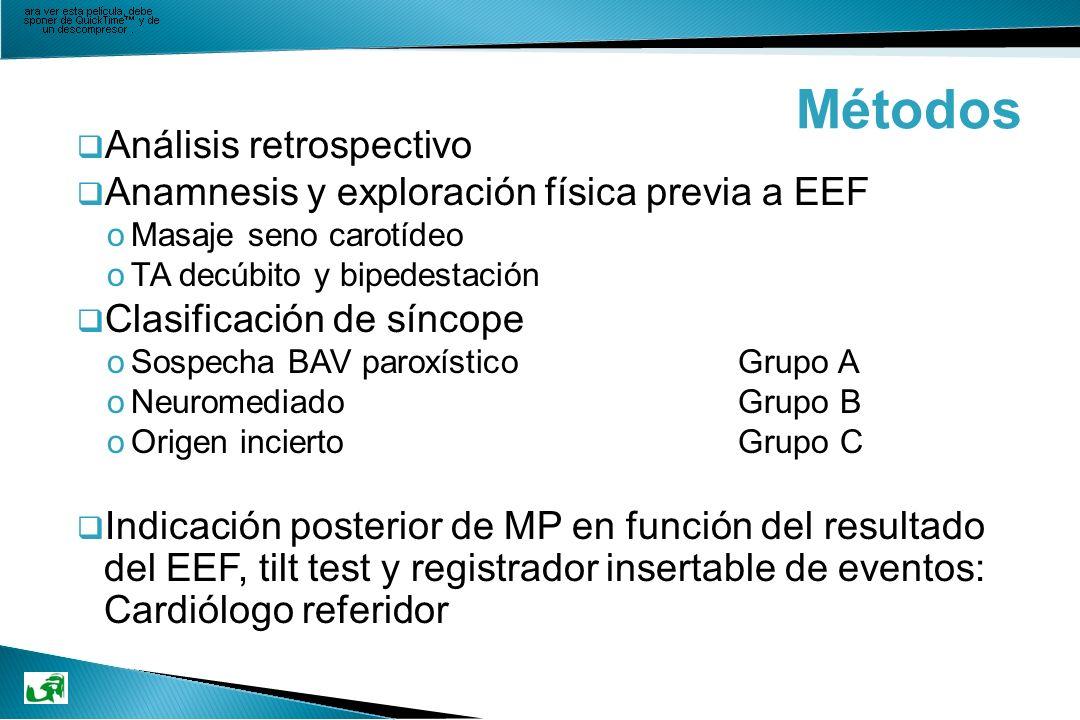 Métodos q Análisis retrospectivo q Anamnesis y exploración física previa a EEF oMasaje seno carotídeo oTA decúbito y bipedestación q Clasificación de