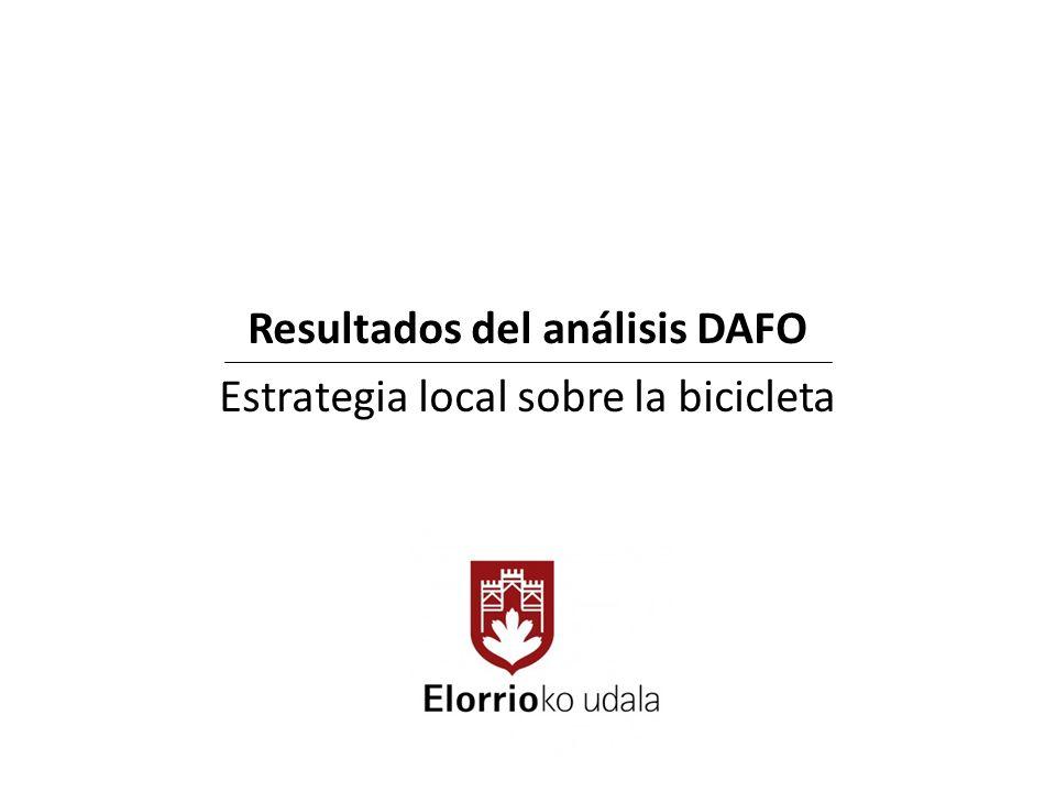 Resultados del análisis DAFO Estrategia local sobre la bicicleta