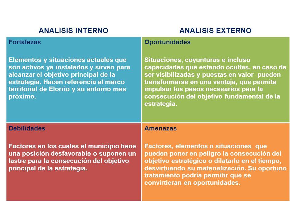 ANALISIS INTERNOANALISIS EXTERNO Fortalezas Elementos y situaciones actuales que son activos ya instalados y sirven para alcanzar el objetivo principa