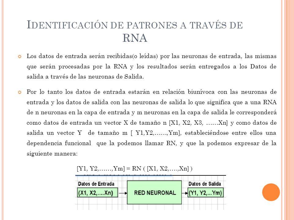 I DENTIFICACIÓN DE PATRONES A TRAVÉS DE RNA Los datos de entrada serán recibidas(o leídas) por las neuronas de entrada, las mismas que serán procesadas por la RNA y los resultados serán entregados a los Datos de salida a través de las neuronas de Salida.