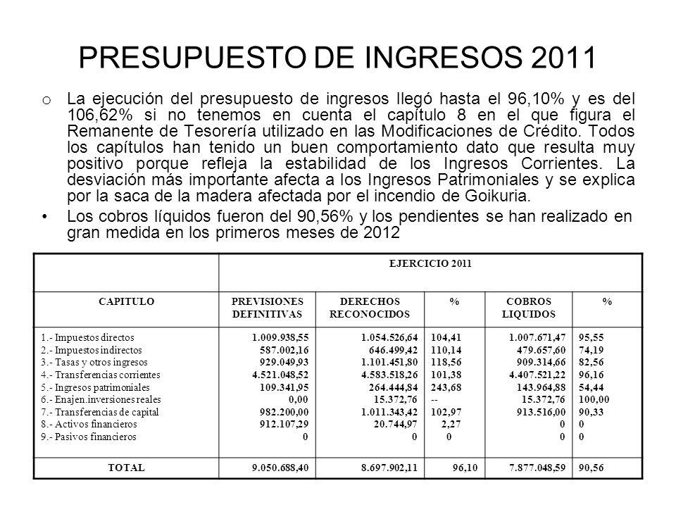 PRESUPUESTO DE INGRESOS 2011 o La ejecución del presupuesto de ingresos llegó hasta el 96,10% y es del 106,62% si no tenemos en cuenta el capítulo 8 en el que figura el Remanente de Tesorería utilizado en las Modificaciones de Crédito.