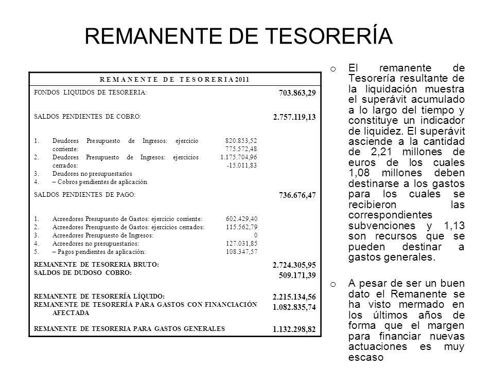 REMANENTE DE TESORERÍA R E M A N E N T E D E T E S O R E R I A 2011 FONDOS LIQUIDOS DE TESORERIA: 703.863,29 SALDOS PENDIENTES DE COBRO: 2.757.119,13