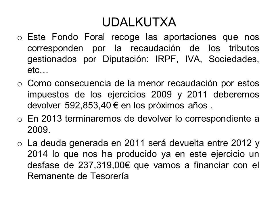 UDALKUTXA o Este Fondo Foral recoge las aportaciones que nos corresponden por la recaudación de los tributos gestionados por Diputación: IRPF, IVA, Sociedades, etc… o Como consecuencia de la menor recaudación por estos impuestos de los ejercicios 2009 y 2011 deberemos devolver 592,853,40 en los próximos años.