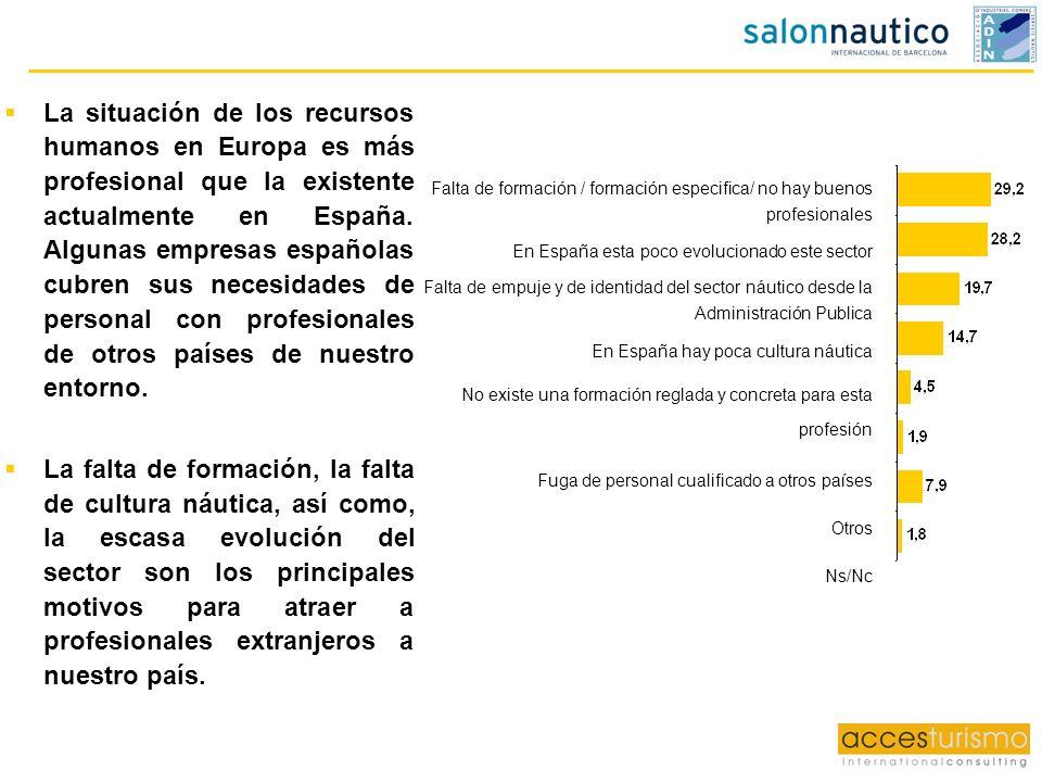 La situación de los recursos humanos en Europa es más profesional que la existente actualmente en España. Algunas empresas españolas cubren sus necesi