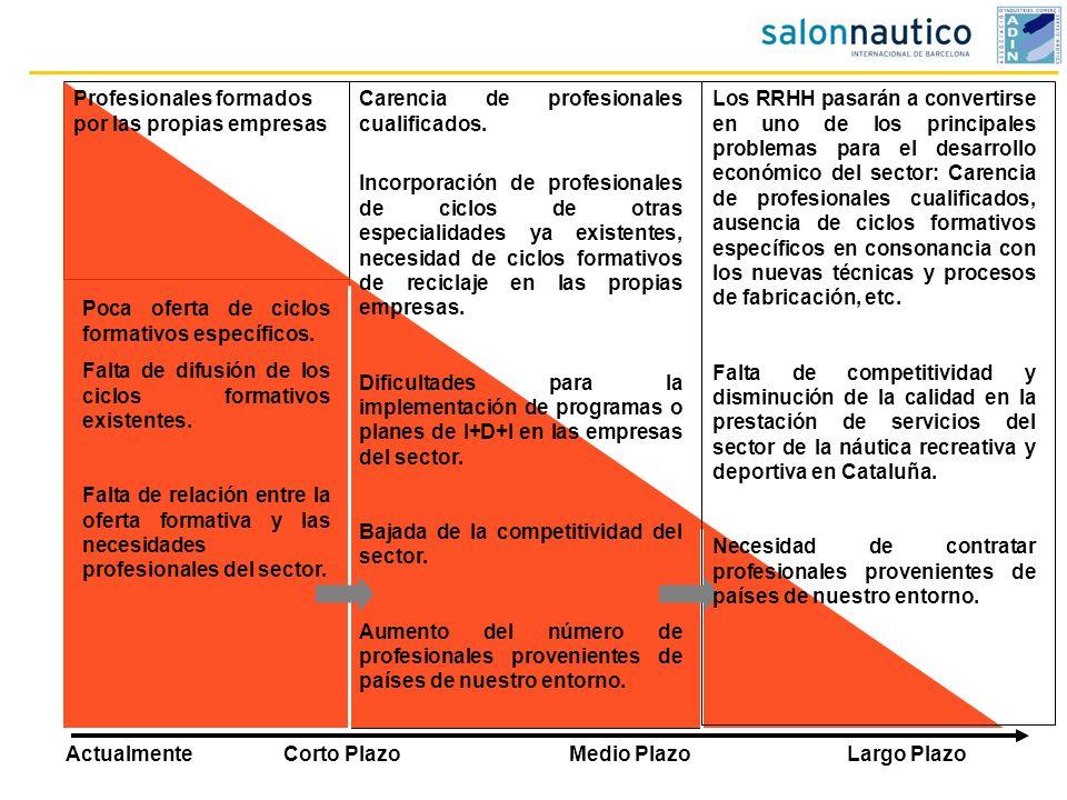 Corto PlazoMedio PlazoLargo Plazo Poca oferta de ciclos formativos específicos. Falta de difusión de los ciclos formativos existentes. Falta de relaci