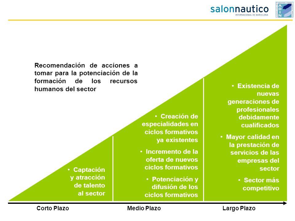 Corto PlazoMedio PlazoLargo Plazo Captación y atracción de talento al sector Creación de especialidades en ciclos formativos ya existentes Incremento