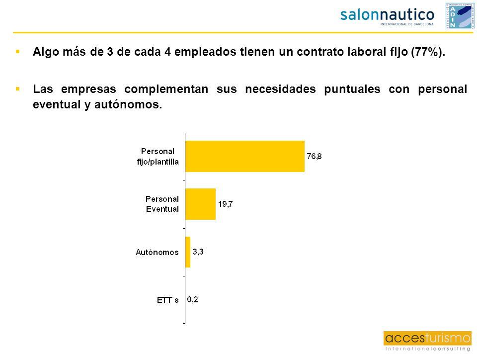 Algo más de 3 de cada 4 empleados tienen un contrato laboral fijo (77%). Las empresas complementan sus necesidades puntuales con personal eventual y a