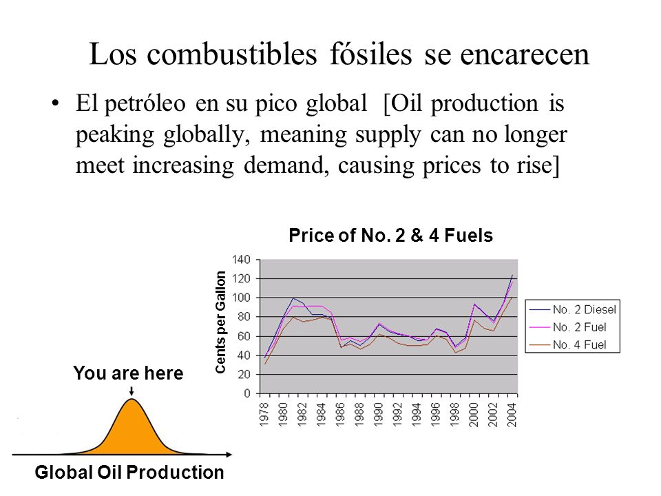 Los combustibles fósiles se encarecen El petróleo en su pico global [Oil production is peaking globally, meaning supply can no longer meet increasing