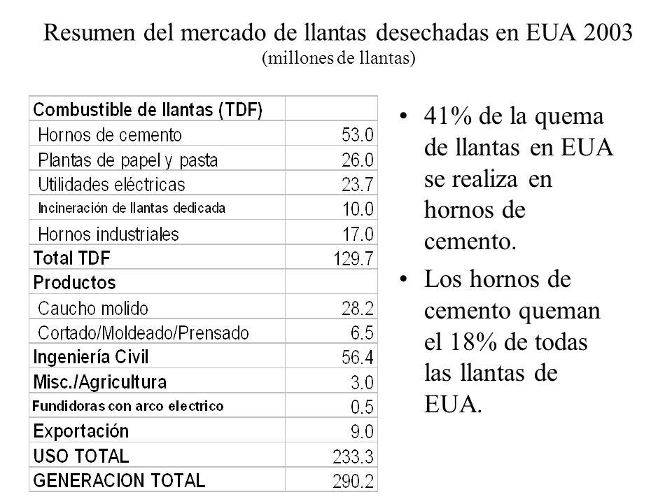 Resumen del mercado de llantas desechadas en EUA 2003 (millones de llantas) 41% de la quema de llantas en EUA se realiza en hornos de cemento. Los hor