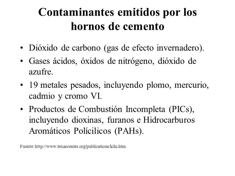 Contaminantes emitidos por los hornos de cemento Dióxido de carbono (gas de efecto invernadero). Gases ácidos, óxidos de nitrógeno, dióxido de azufre.