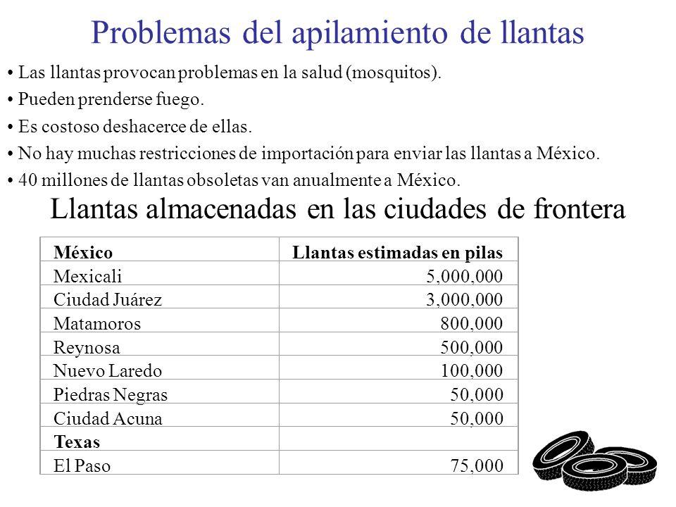 Problemas del apilamiento de llantas Las llantas provocan problemas en la salud (mosquitos). Pueden prenderse fuego. Es costoso deshacerce de ellas. N