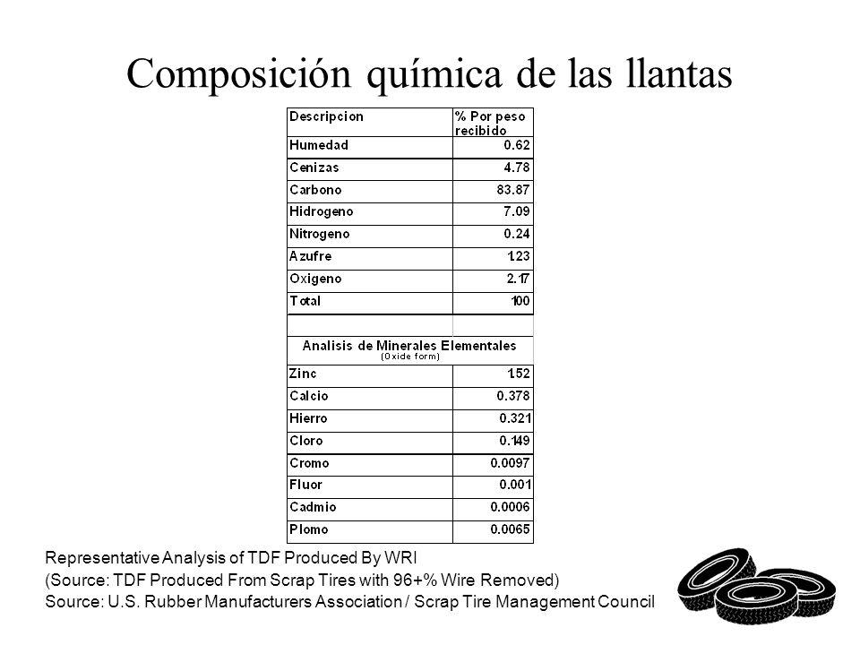 Composición química de las llantas Representative Analysis of TDF Produced By WRI (Source: TDF Produced From Scrap Tires with 96+% Wire Removed) Sourc