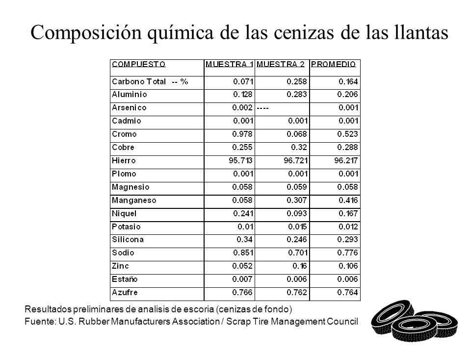 Composición química de las cenizas de las llantas Resultados preliminares de analisis de escoria (cenizas de fondo) Fuente: U.S. Rubber Manufacturers