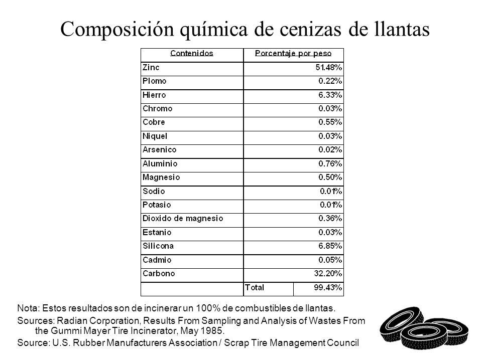 Composición química de cenizas de llantas Nota: Estos resultados son de incinerar un 100% de combustibles de llantas. Sources: Radian Corporation, Res