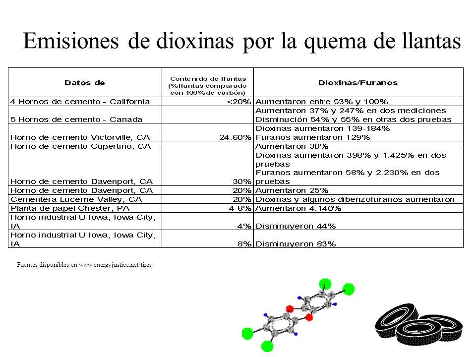 Emisiones de dioxinas por la quema de llantas Fuentes disponibles en www.energyjustice.net/tires