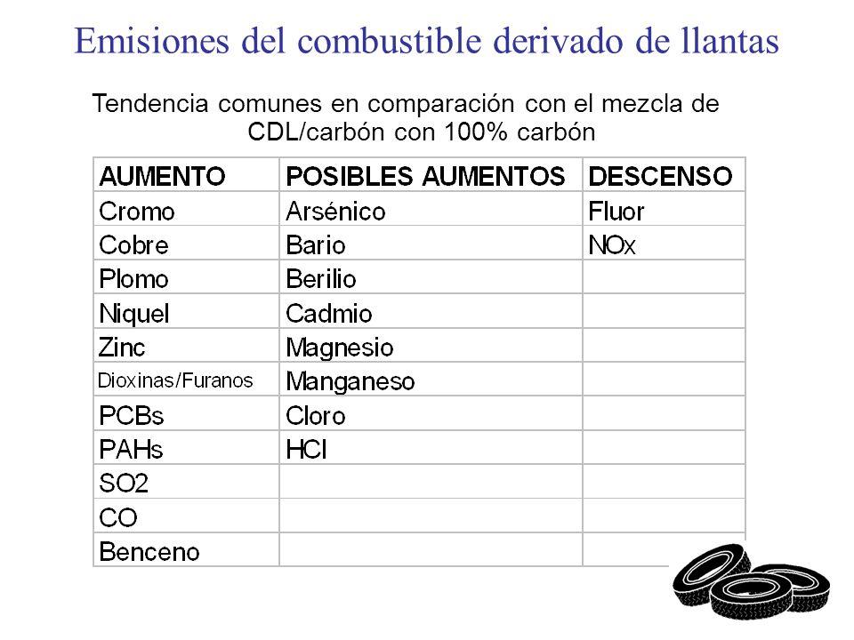Emisiones del combustible derivado de llantas Tendencia comunes en comparación con el mezcla de CDL/carbón con 100% carbón