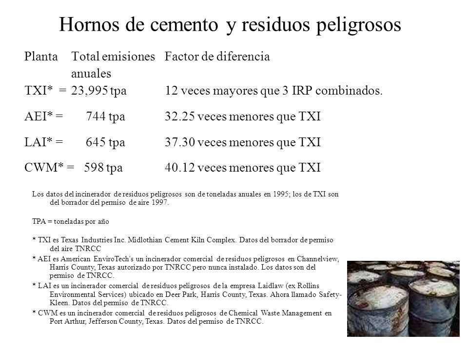 Hornos de cemento y residuos peligrosos PlantaTotal emisiones Factor de diferencia anuales TXI* =23,995 tpa12 veces mayores que 3 IRP combinados. AEI*