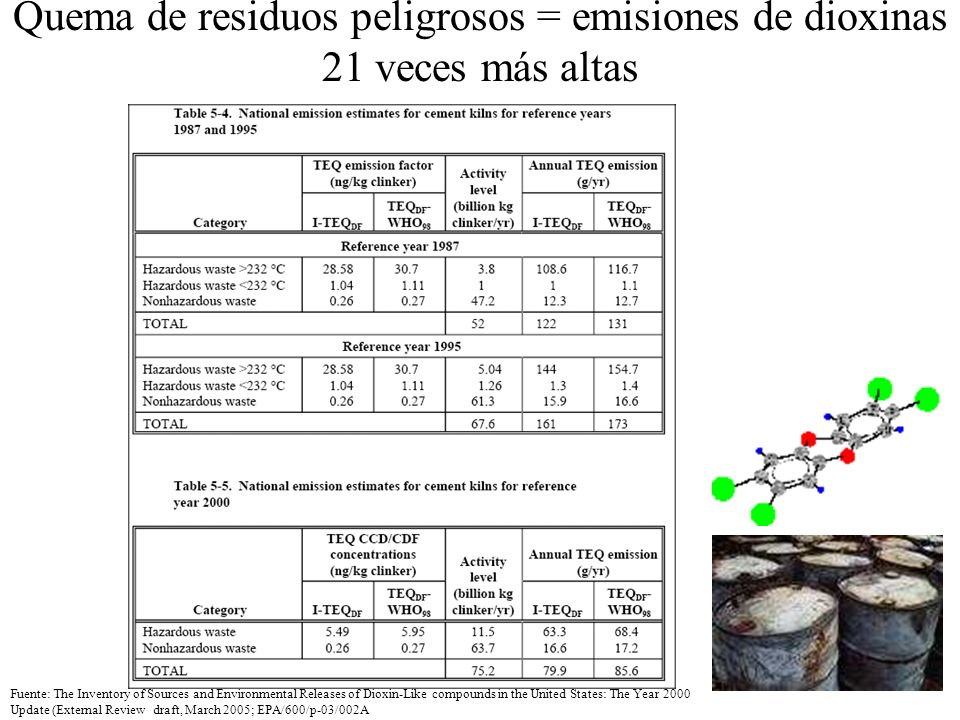 Quema de residuos peligrosos = emisiones de dioxinas 21 veces más altas Fuente: The Inventory of Sources and Environmental Releases of Dioxin-Like com