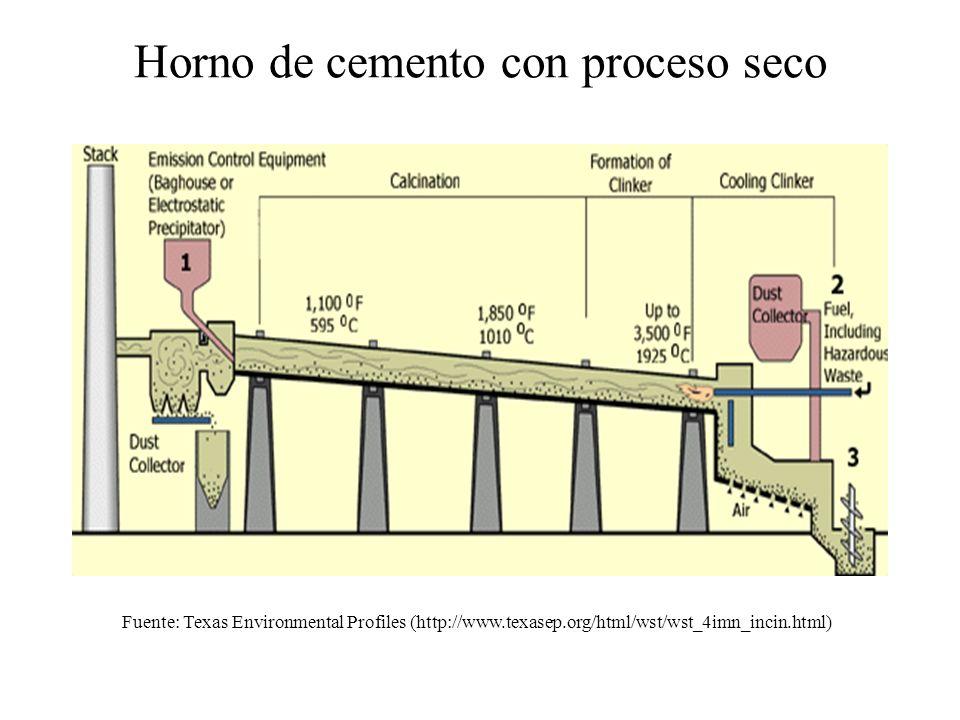 Uso de energía en hornos de cemento Una tonelada de cemento requiere un promedio de 4,4 millones de Btu.