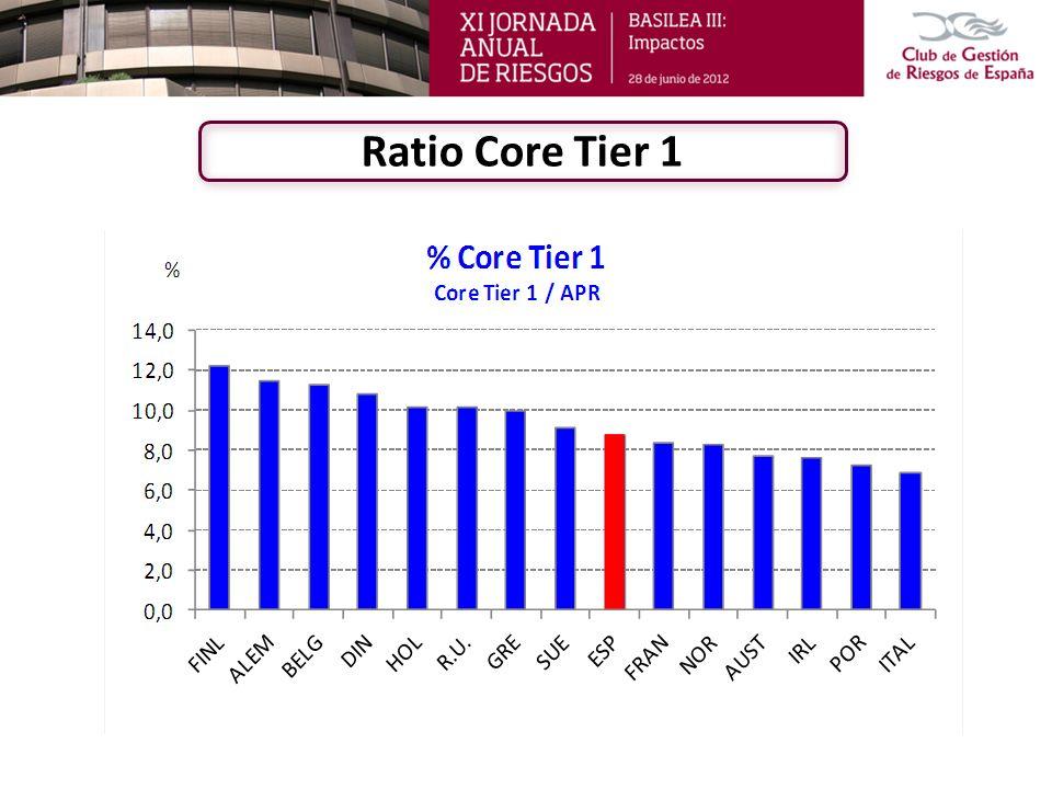 Ratio APRs / Total activo (I)