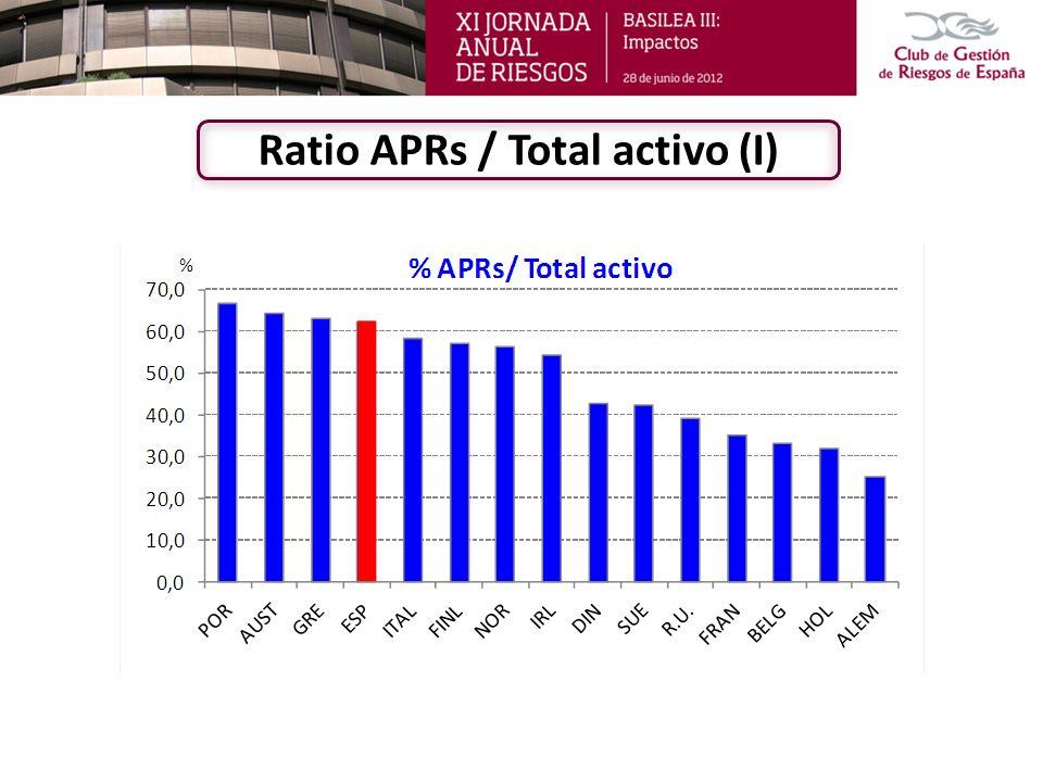 Ratio APRs / Total activo (II)