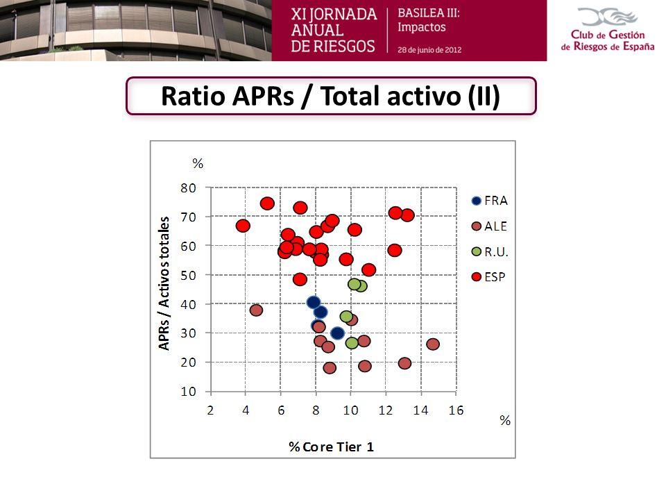 Ratio APRs / Total activo (III)
