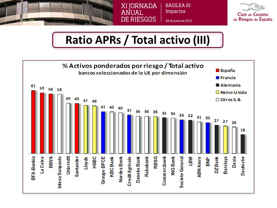 Ratio APRs / Total activo (III)