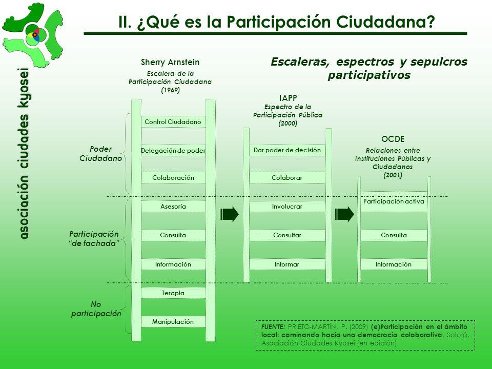 asociación Ciudades Kyosei Niveles de la Participación Administrativa Control Ciudadano Delegación de poder Colaboración Asesoría Consulta Información
