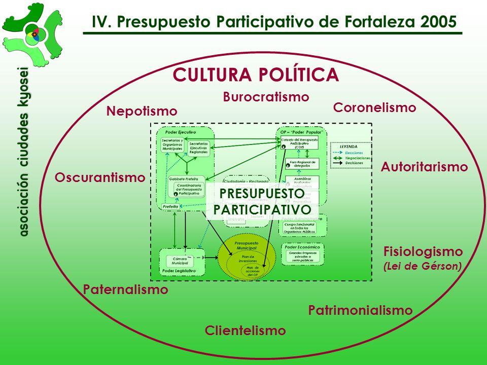 asociación Ciudades Kyosei IV. Presupuesto Participativo de Fortaleza 2005 Asambleas Regionales Preparativas Asambleas Regionales Deliberativas Gabine