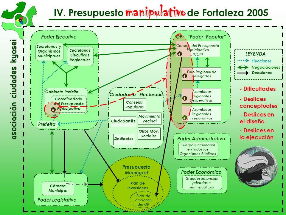 asociación Ciudades Kyosei IV. Presupuesto Participativo de Fortaleza 2005 deliberativo