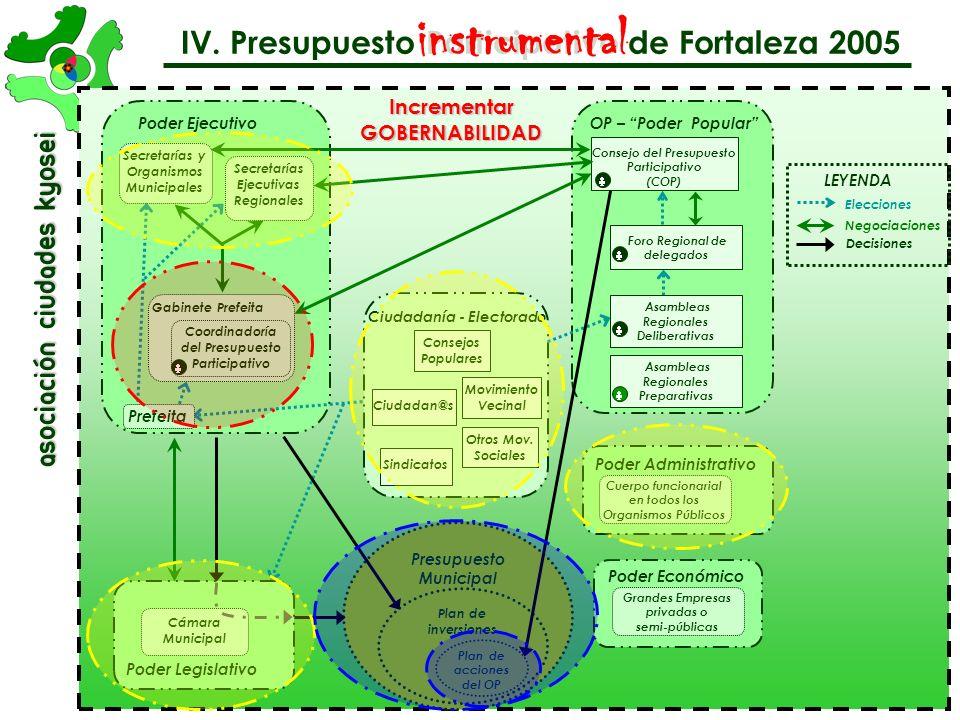 asociación Ciudades Kyosei IV. Presupuesto Participativo de Fortaleza 2005