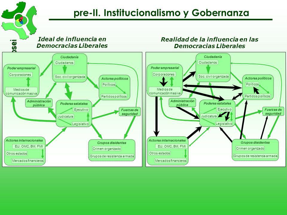 asociación Ciudades Kyosei pre-II. Institucionalismo y Gobernanza Visión institucional de un sistema social identidad objetivos Instituciones (princip