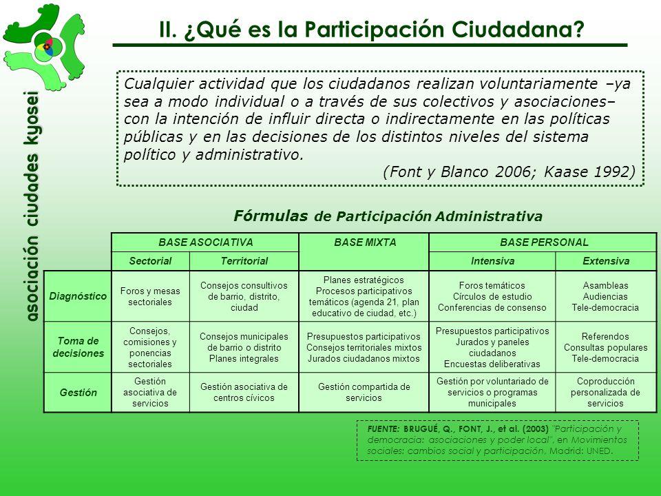 asociación Ciudades Kyosei Cualquier actividad que los ciudadanos realizan voluntariamente –ya sea a modo individual o a través de sus colectivos y as