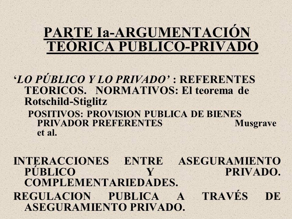 PARTE Ia-ARGUMENTACIÓN TEÓRICA PUBLICO-PRIVADO LO PÚBLICO Y LO PRIVADO : REFERENTES TEORICOS.