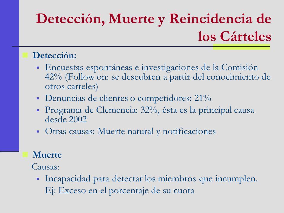 Detección, Muerte y Reincidencia de los Cárteles Detección: Encuestas espontáneas e investigaciones de la Comisión 42% (Follow on: se descubren a part
