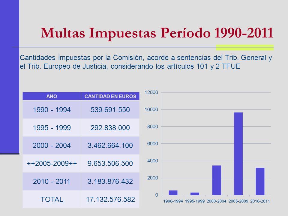 Multas Impuestas Período 1990-2011 AÑOCANTIDAD EN EUROS 1990 - 1994539.691.550 1995 - 1999292.838.000 2000 - 20043.462.664.100 ++2005-2009++9.653.506.