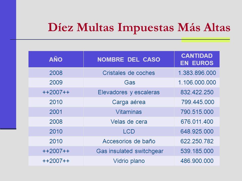 Díez Multas Impuestas Más Altas AÑONOMBRE DEL CASO CANTIDAD EN EUROS 2008Cristales de coches1.383.896.000 2009 Gas1.106.000.000 ++2007++Elevadores y e