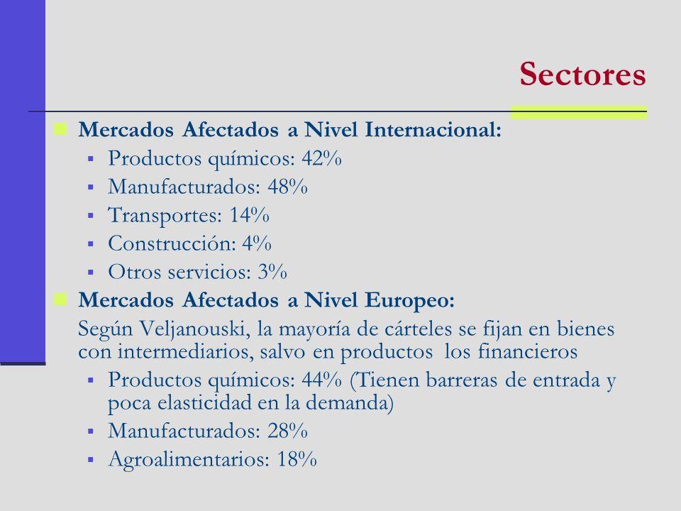 Ámbito Geográfico de los Carteles en Europa: Nacionales: participan empresas de un sólo Estado (21% Ej.: carne bovina,Francia) Europeos: entre varios Estados de la UE (índice de la mitad) Globales: participa la UE y otros continentes (30%.