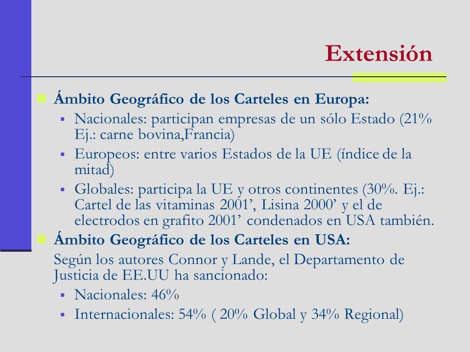 Organización del Cartel Según el autor Selten (1973) la colusión resulta más fácil si son menos los miembros que suscriben el acuerdo.