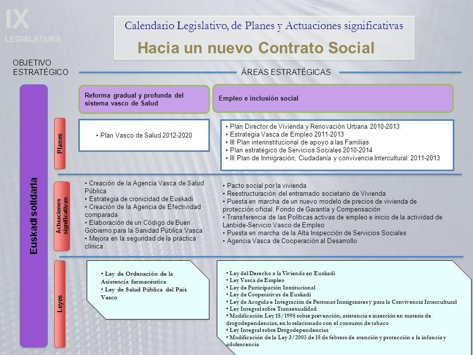 IX LEGISLATURA Calendario Legislativo, de Planes y Actuaciones significativas Euskadi solidaria OBJETIVO ESTRATÉGICO Hacia un nuevo Contrato Social Reforma gradual y profunda del sistema vasco de Salud ÁREAS ESTRATÉGICAS Empleo e inclusión social Plan Vasco de Salud 2012-2020 Creación de la Agencia Vasca de Salud Pública Estrategia de cronicidad de Euskadi Creación de la Agencia de Efectividad comparada Elaboración de un Código de Buen Gobierno para la Sanidad Pública Vasca Mejora en la seguridad de la práctica clínica Actuaciones significativas Planes Leyes Ley de Ordenación de la Asistencia farmacéutica Ley de Salud Pública del País Vasco Ley de Ordenación de la Asistencia farmacéutica Ley de Salud Pública del País Vasco Plan Director de Vivienda y Renovación Urbana 2010-2013 Estrategia Vasca de Empleo 2011-2013 III Plan interinstitucional de apoyo a las Familias Plan estratégico de Servicios Sociales 2010-2014 III Plan de Inmigración, Ciudadanía y convivencia Intercultural 2011-2013 Pacto social por la vivienda Reestructuración del entramado societario de Vivienda Puesta en marcha de un nuevo modelo de precios de vivienda de protección oficial.