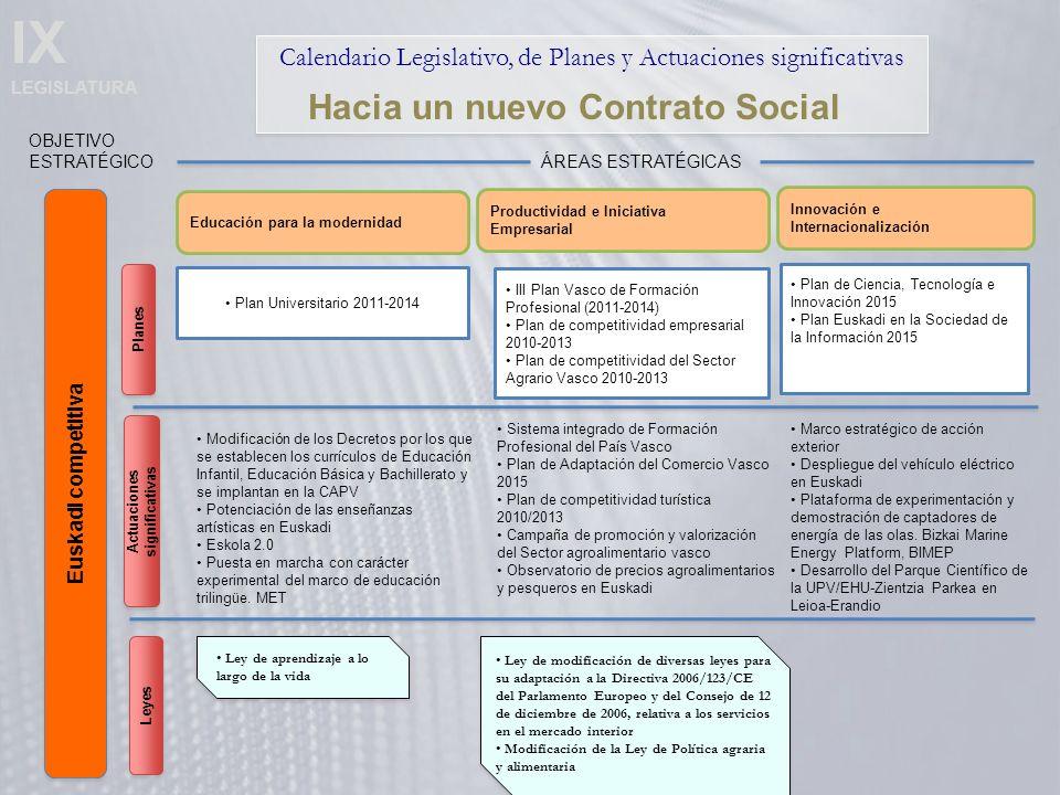 IX LEGISLATURA Calendario Legislativo, de Planes y Actuaciones significativas Euskadi competitiva OBJETIVO ESTRATÉGICO Hacia un nuevo Contrato Social Educación para la modernidad ÁREAS ESTRATÉGICAS Productividad e Iniciativa Empresarial Innovación e Internacionalización Plan Universitario 2011-2014 Modificación de los Decretos por los que se establecen los currículos de Educación Infantil, Educación Básica y Bachillerato y se implantan en la CAPV Potenciación de las enseñanzas artísticas en Euskadi Eskola 2.0 Puesta en marcha con carácter experimental del marco de educación trilingüe.