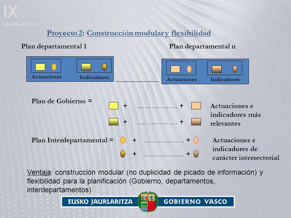 IX LEGISLATURA Proyecto 2: Construcción modular y flexibilidad Plan departamental 1 Actuaciones Indicadores ActuacionesIndicadores Plan departamental n Plan de Gobierno = + ……………..