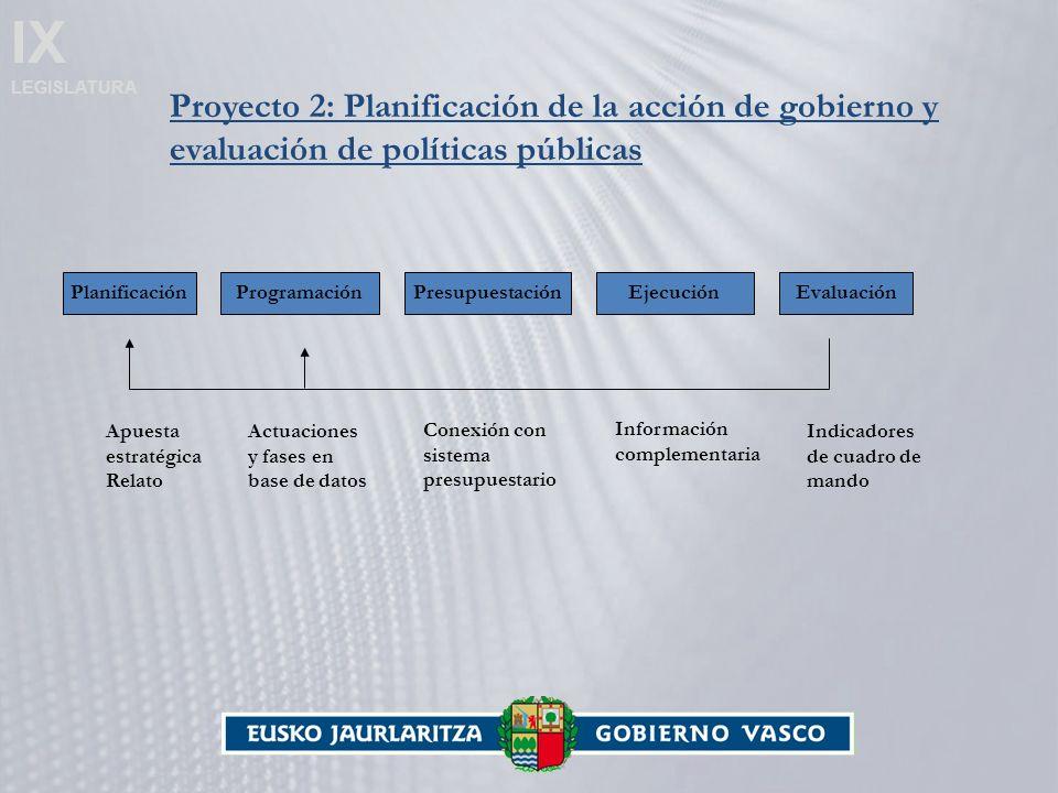 IX LEGISLATURA Proyecto 2: Planificación de la acción de gobierno y evaluación de políticas públicas PlanificaciónProgramaciónPresupuestaciónEjecuciónEvaluación Apuesta estratégica Relato Actuaciones y fases en base de datos Conexión con sistema presupuestario Información complementaria Indicadores de cuadro de mando