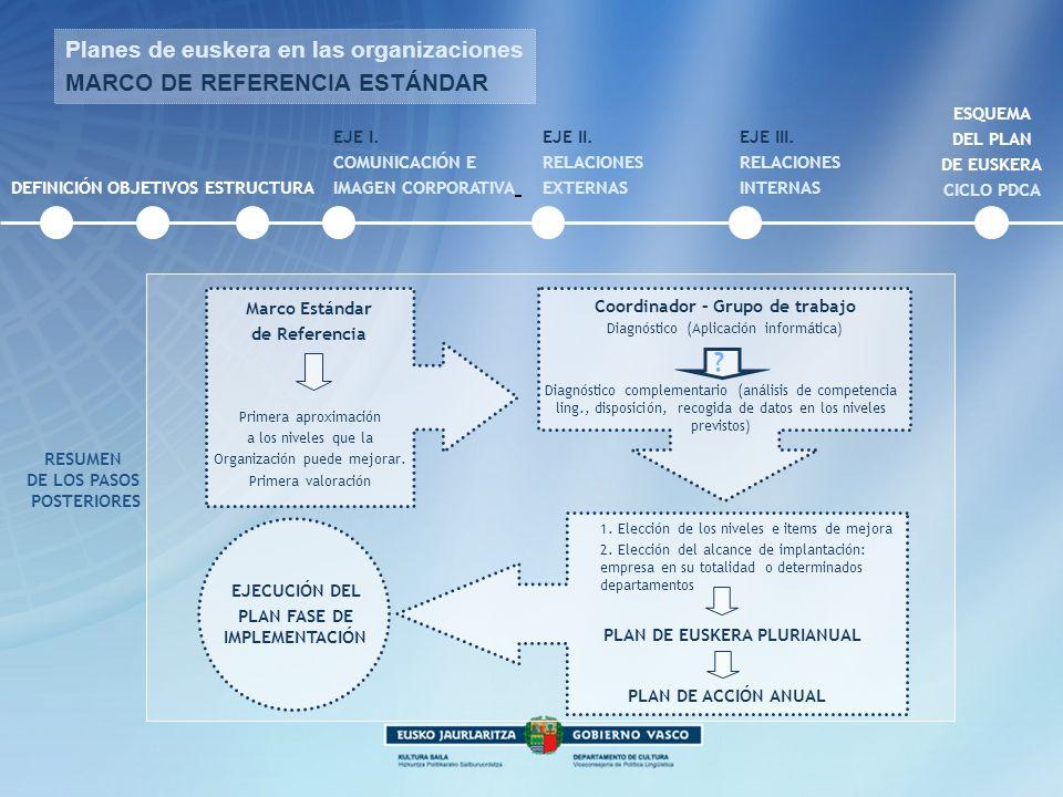 DEFINICIÓNOBJETIVOS Planes de euskera en las organizaciones MARCO DE REFERENCIA ESTÁNDAR ESTRUCTURA EJE I. COMUNICACIÓN E IMAGEN CORPORATIVA EJE II. R