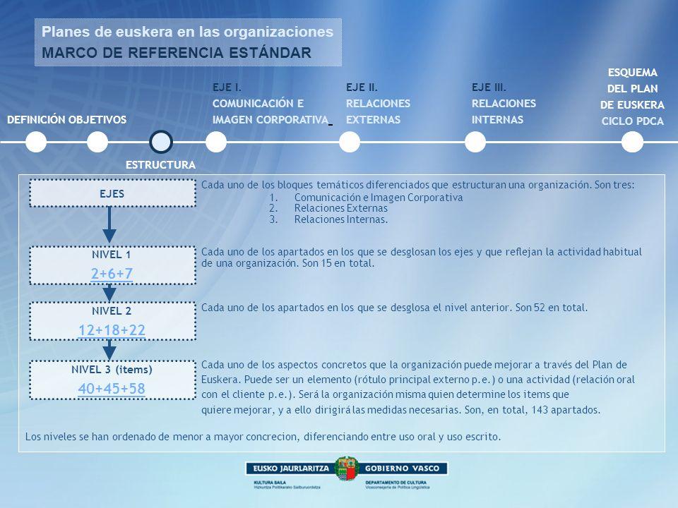 DEFINICIÓNOBJETIVOS Z ESTRUCTURA Planes de euskera en las organizaciones MARCO DE REFERENCIA ESTÁNDAR EJE I. COMUNICACIÓN E IMAGEN CORPORATIVA EJE II.