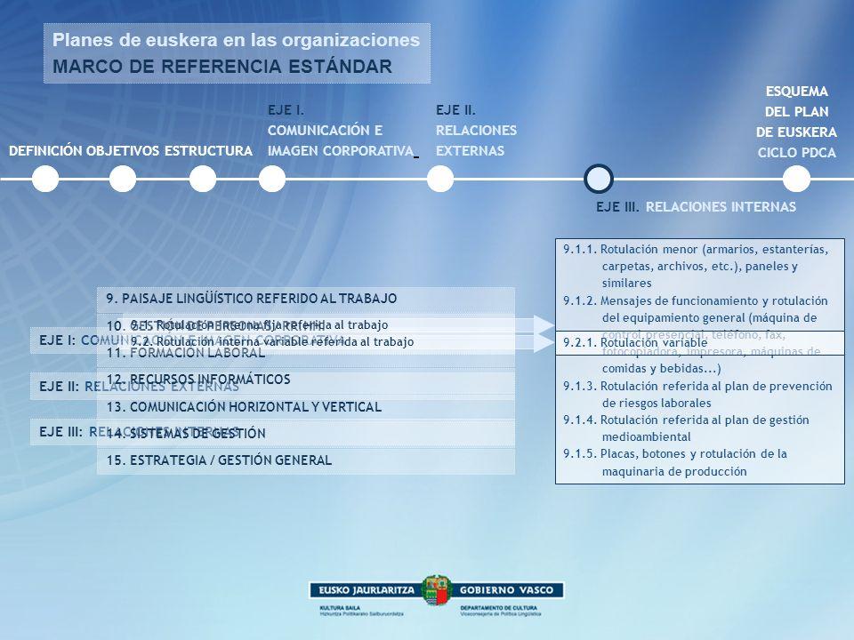 DEFINICIÓNOBJETIVOS EJE I: COMUNICACIÓN E IMAGEN CORPORATIVA EJE II: RELACIONES EXTERNAS EJE III: RELACIONES INTERNAS Z 10. GESTIÓN DE PERSONAS / RR.H