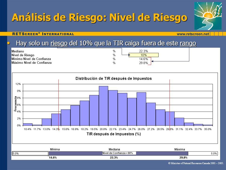 Análisis de Riesgo: Nivel de Riesgo © Minister of Natural Resources Canada 2001 – 2005. 7% of the time IRR is 18.2±0.7% Hay solo un riesgo del 10% que